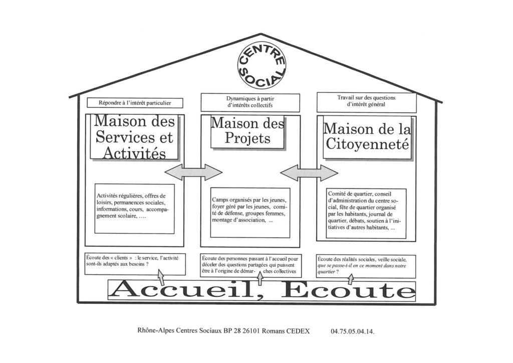 Schéma présentant les missions d'une centre social (Maison)